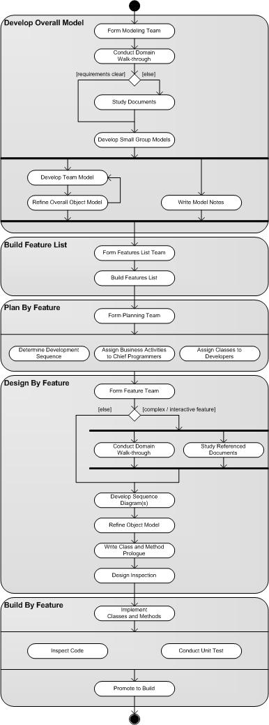 Fdd_process_diagram